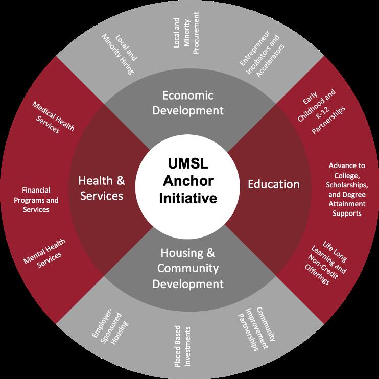 Anchor Institution Initiative